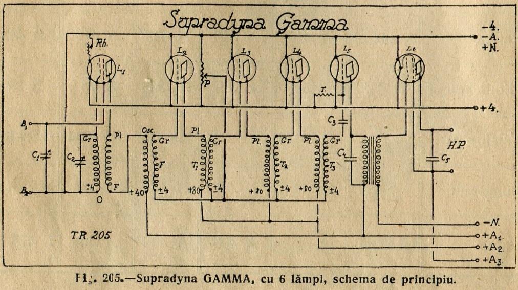 Supradyne  U00e0 6 Lampes Kit Gamma   U00c9ts   Georges Gavoret  U0026 Cie