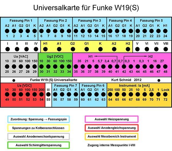 Prüfkarten Röhrenprüfgerät Max Funke  W 19,W 19 S  ISBN 978-3-944679-01-3