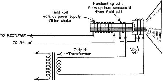 background hum electrodynamic loudspeakers the hum in the field coil induces another hum in the humbucking coil which compensates the hum in the voice coil an exploded view of a speaker