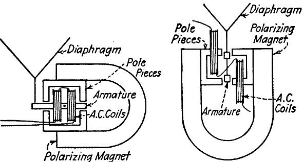 the development of the loudspeaker