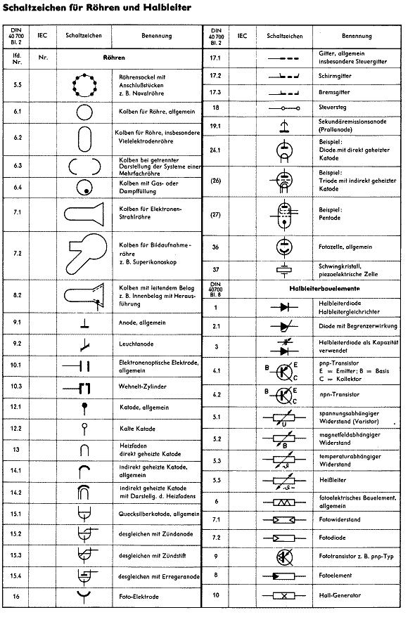 Schaltsymbole der Radiotechnik