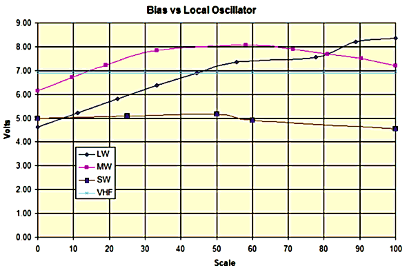 Bias vs tuning all bands. Voltage negative