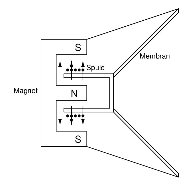 Die Frequenzabhängigkeit der Lautsprecherimpedanz