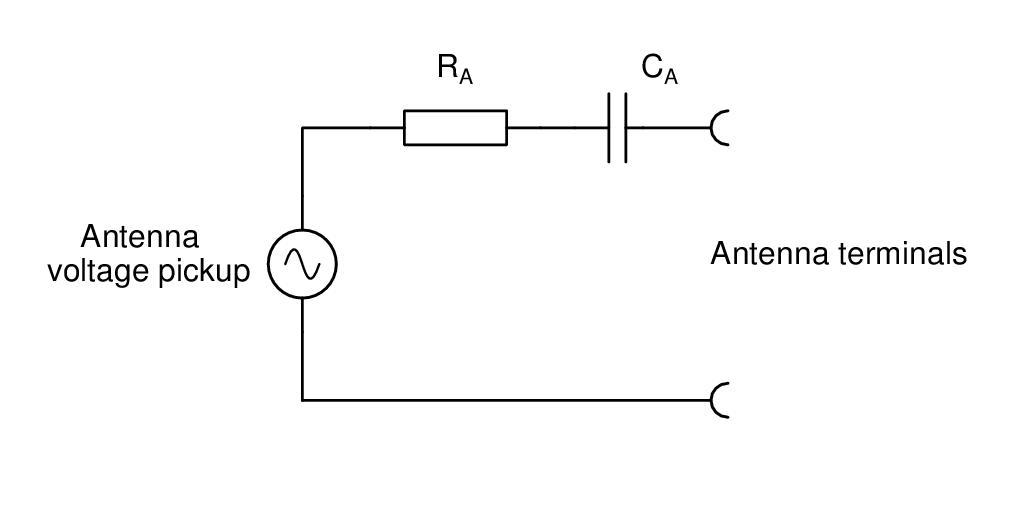 measuring the terminal impedance of random wire antennas