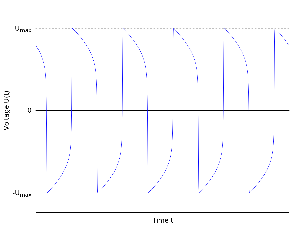 relaxation oscillation