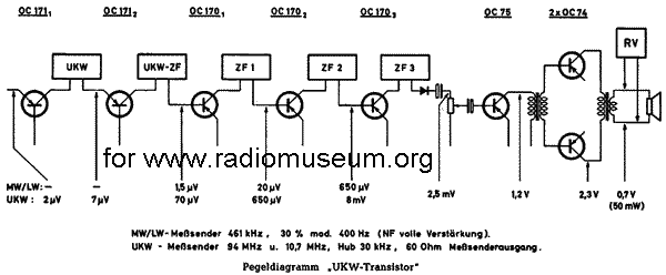 Schaltungsanalyse zu Transistorradios, Prinzip Superhet