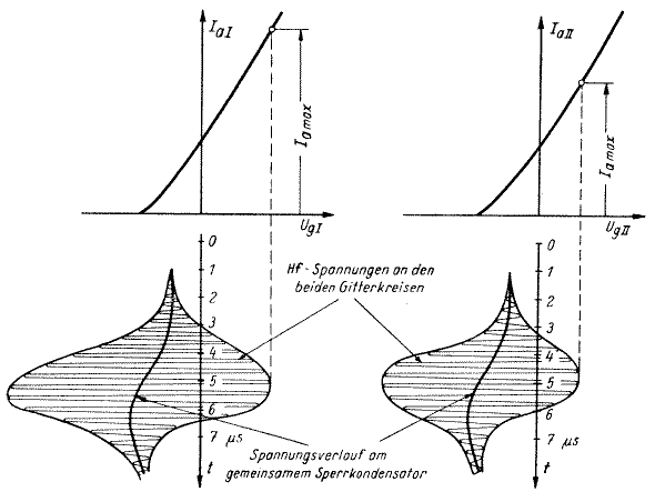 differential super
