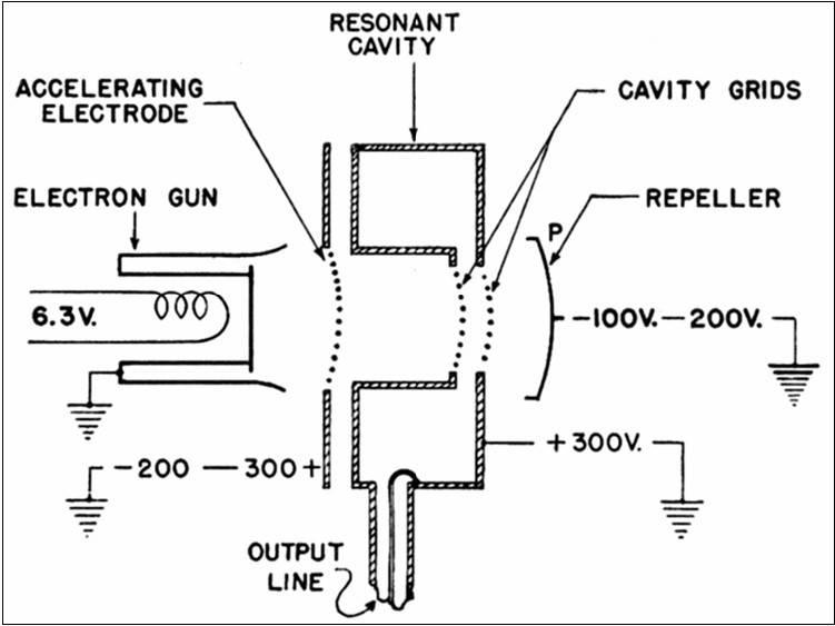VM Tubes: 3 - Klystrons