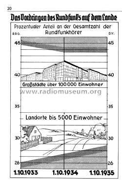 d_handbuch_wdrg_1936_s20.png