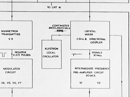 Marine radar Type 12 RADAR Decca Radar