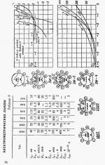 russische_elektrometerroehren_techdat_5.png