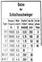 schleifenschwinger_daten.png