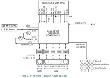 MARVELL 88E6060-RCJ1 QFP-128